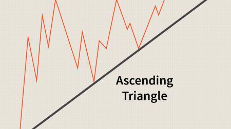 Panduan untuk Trading Pola Segitiga di ExpertOption